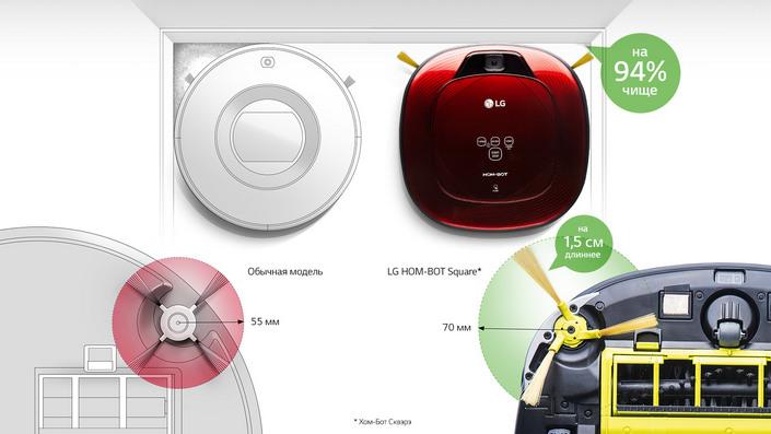 фото робот пылесос LG технологии уборки в углах